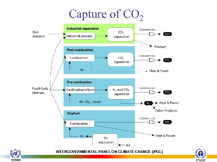 Capture of CO 2 INTERGOVERNMENTAL PANEL ON CLIMATE CHANGE (IPCC)