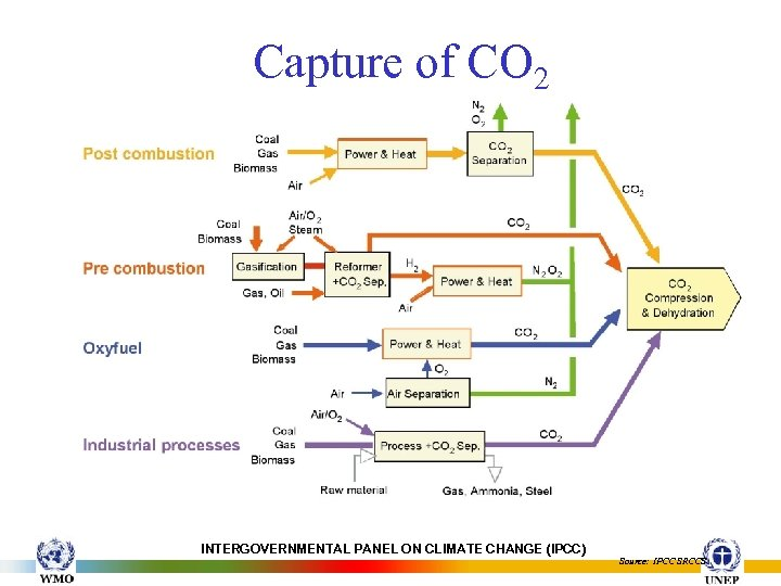 Capture of CO 2 INTERGOVERNMENTAL PANEL ON CLIMATE CHANGE (IPCC) Source: IPCC SRCCS