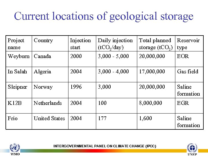 Current locations of geological storage Project name Country Injection start Daily injection (t. CO
