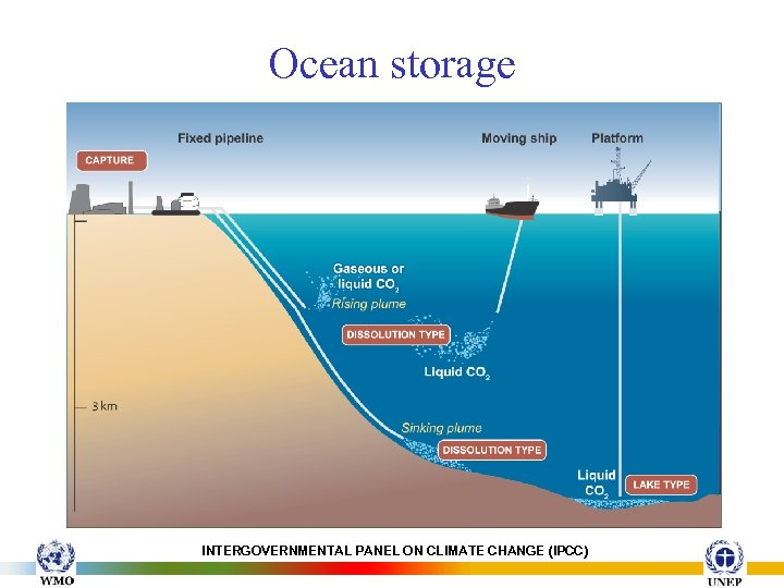 Ocean storage INTERGOVERNMENTAL PANEL ON CLIMATE CHANGE (IPCC)