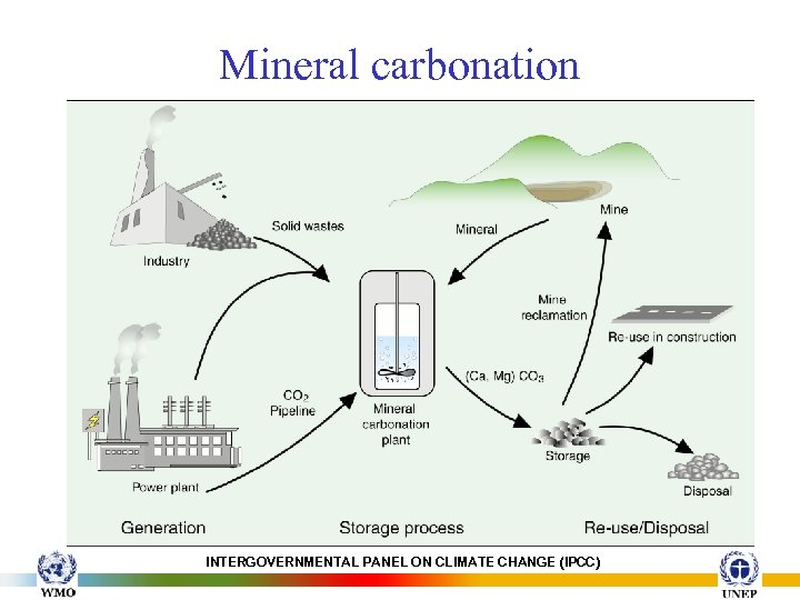 Mineral carbonation INTERGOVERNMENTAL PANEL ON CLIMATE CHANGE (IPCC)