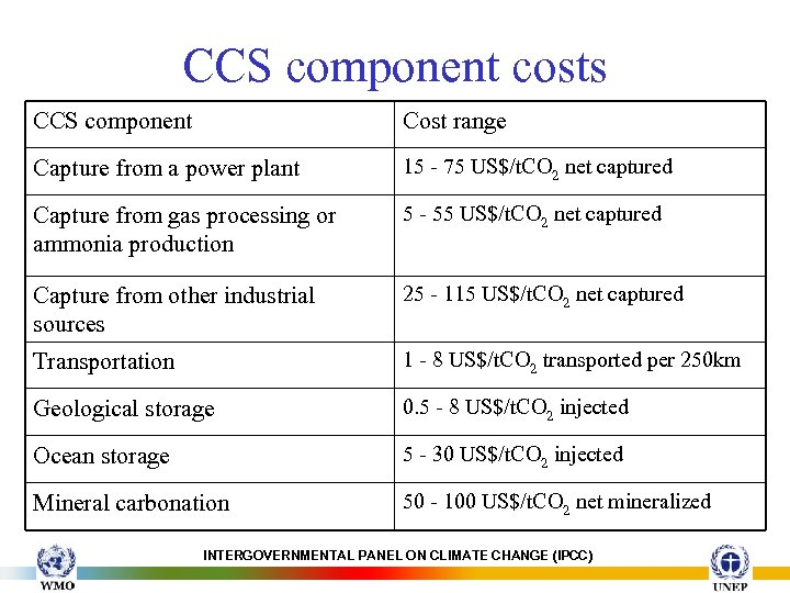 CCS component costs CCS component Cost range Capture from a power plant 15 -