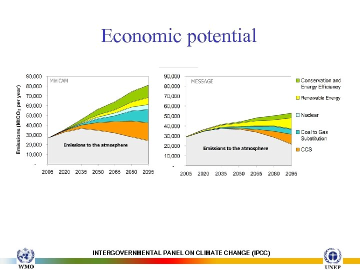 Economic potential INTERGOVERNMENTAL PANEL ON CLIMATE CHANGE (IPCC)