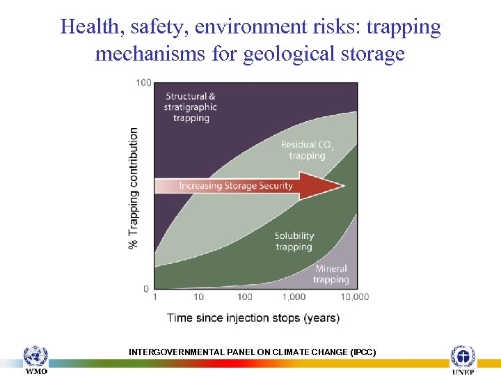Health, safety, environment risks: trapping mechanisms for geological storage INTERGOVERNMENTAL PANEL ON CLIMATE CHANGE