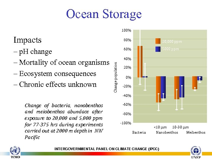 Ocean Storage 100% Impacts 80% 60% 5000 ppm 40% Change population – p. H
