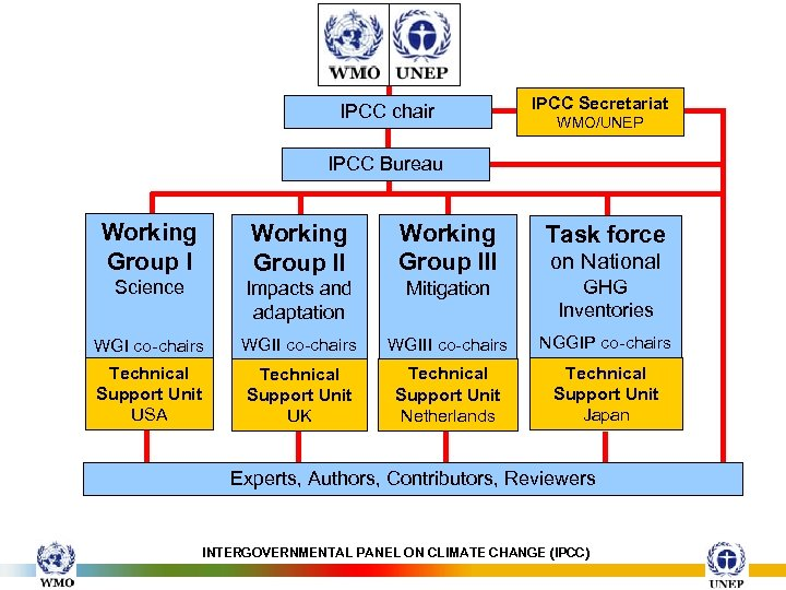 IPCC chair IPCC Secretariat WMO/UNEP IPCC Bureau Working Group III Task force Science Impacts
