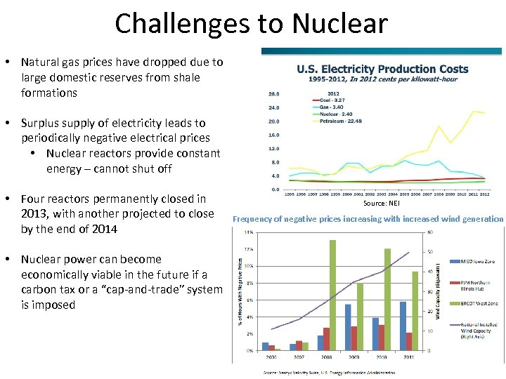 Challenges to Nuclear • Natural gas prices have dropped due to large domestic reserves