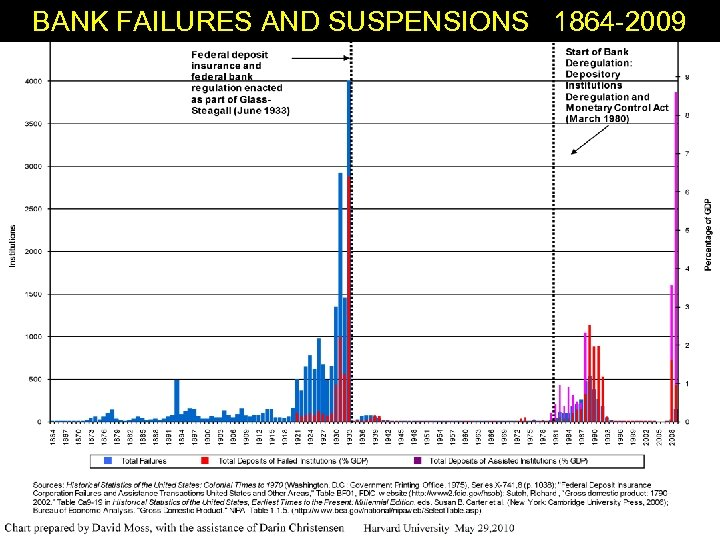 BANK FAILURES AND SUSPENSIONS 1864 -2009