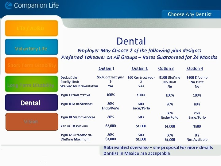 Choose Any Dentist Life / AD&D Voluntary Life Dental Employer May Choose 2 of