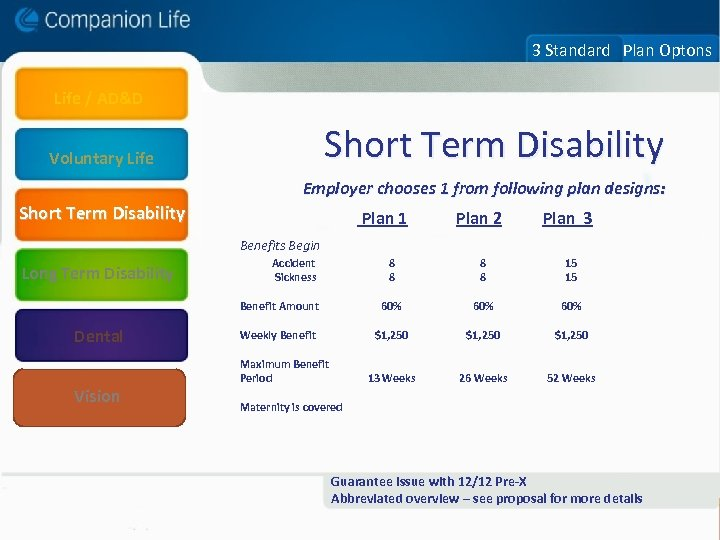 3 Standard Plan Optons Life / AD&D Short Term Disability Voluntary Life Employer chooses