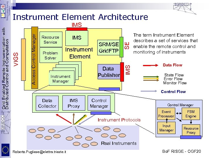Instrument Element Architecture Problem Solver Instrument Element Instrument Manager SRM/SE Grid. FTP Data Publisher