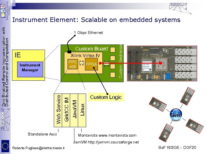 Instrument Element: Scalable on embedded systems Custom Board IE Xilink Virtex IV PPC 405