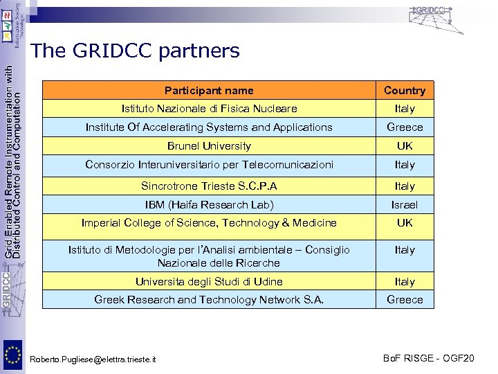 The GRIDCC partners Participant name Country Istituto Nazionale di Fisica Nucleare Italy Institute Of