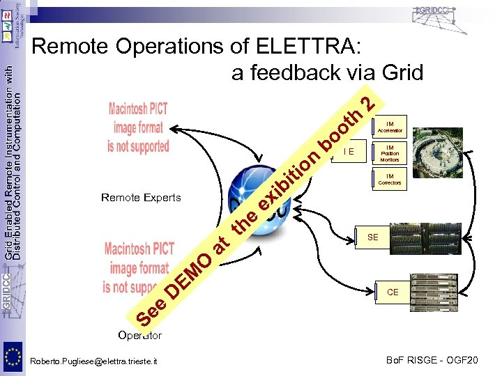 Remote Operations of ELETTRA: a feedback via Grid IM Accelerator IM Position Monitors bi