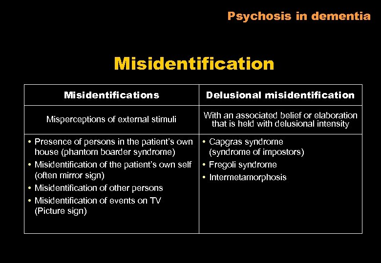 Psychosis in dementia Misidentifications Delusional misidentification Misperceptions of external stimuli With an associated belief