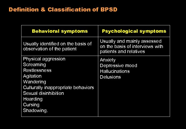 Definition & Classification of BPSD Behavioral symptoms Usually identified on the basis of observation