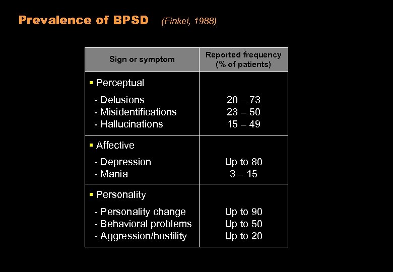 Prevalence of BPSD (Finkel, 1988) Sign or symptom Reported frequency (% of patients) §