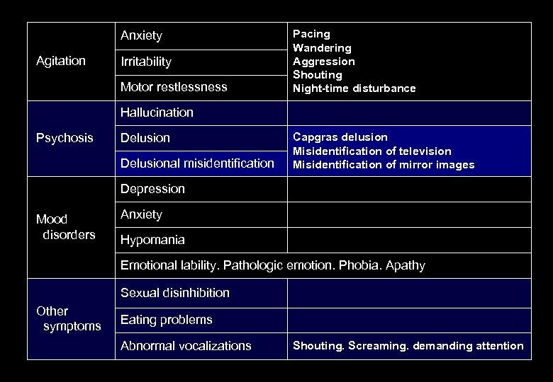 Anxiety Agitation Irritability Motor restlessness Pacing Wandering Aggression Shouting Night-time disturbance Hallucination Psychosis Delusional