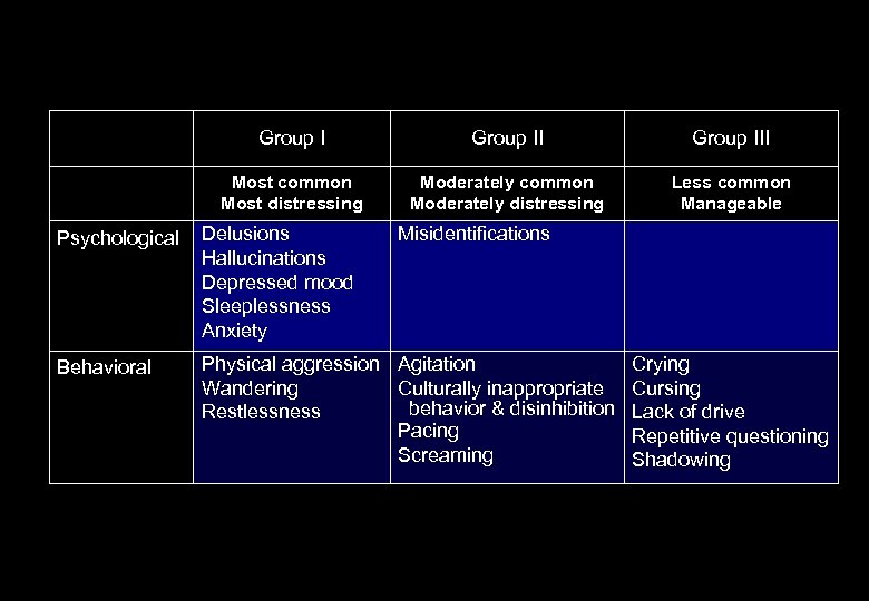 Group III Most common Most distressing Moderately common Moderately distressing Less common Manageable Psychological
