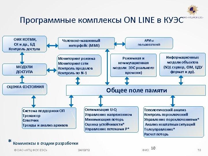 Программные комплексы ON LINE в КУЭС ОИК КОТМИ, CК и др. , БД Контроль