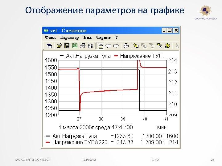 Отображение параметров на графике © ОАО «НТЦ ФСК ЕЭС» 24/02/12 ФИО 24