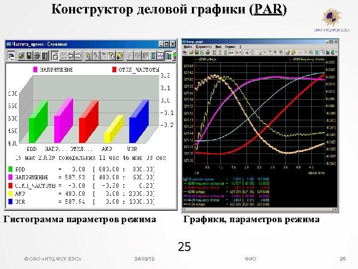 Конструктор деловой графики (PAR) Гистограмма параметров режима Графики, параметров режима 25 © ОАО «НТЦ