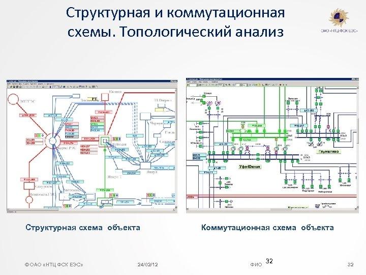 Структурная и коммутационная схемы. Топологический анализ Структурная схема объекта © ОАО «НТЦ ФСК ЕЭС»