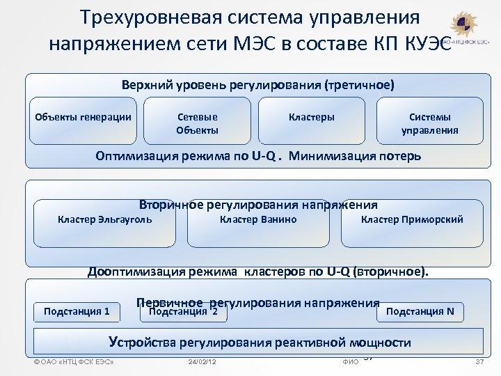 Трехуровневая система управления напряжением сети МЭС в составе КП КУЭС Верхний уровень регулирования (третичное)