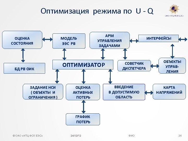 Оптимизация режима по U - Q ОЦЕНКА СОСТОЯНИЯ БД РВ ОИК ЗАДАНИЕ НСИ (