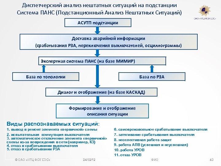 Диспетчерский анализ нештатных ситуаций на подстанции Система ПАНС (Подстанционный Анализ Нештатных Ситуаций) АСУТП подстанции