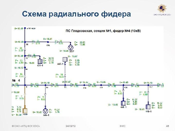 Схема радиального фидера © ОАО «НТЦ ФСК ЕЭС» 24/02/12 ФИО 46