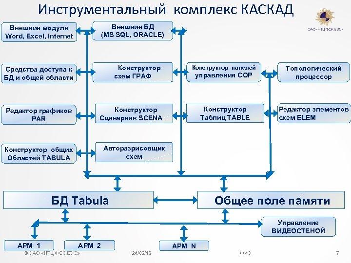 Инструментальный комплекс КАСКАД Внешние БД (MS SQL, ORACLE) Внешние модули Word, Excel, Internet Конструктор