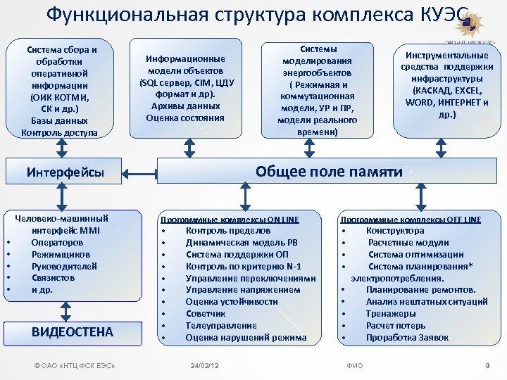 Функциональная структура комплекса КУЭС Система сбора и обработки оперативной информации (ОИК КОТМИ, CК и