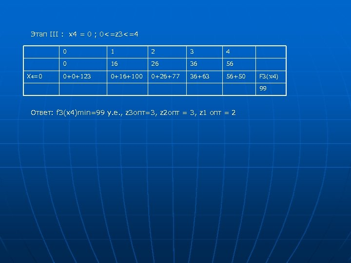 Этап III : x 4 = 0 ; 0<=z 3<=4 0 2 3 4