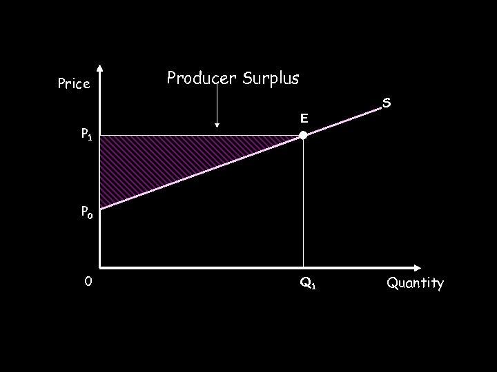 Price Producer Surplus S P 1 E P 0 0 Q 1 Quantity