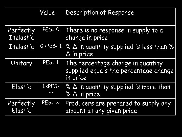 Value Perfectly Inelastic PES= 0 Description of Response There is no response in supply