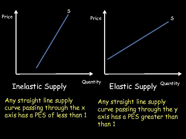 Price Inelastic Supply S S Price Quantity Any straight line supply curve passing through