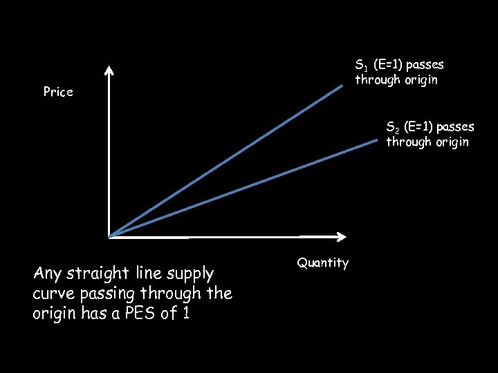 S 1 (E=1) passes through origin Price S 2 (E=1) passes through origin Any