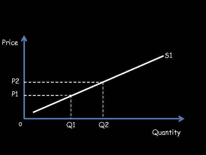 Price S 1 P 2 P 1 0 Q 1 Q 2 Quantity