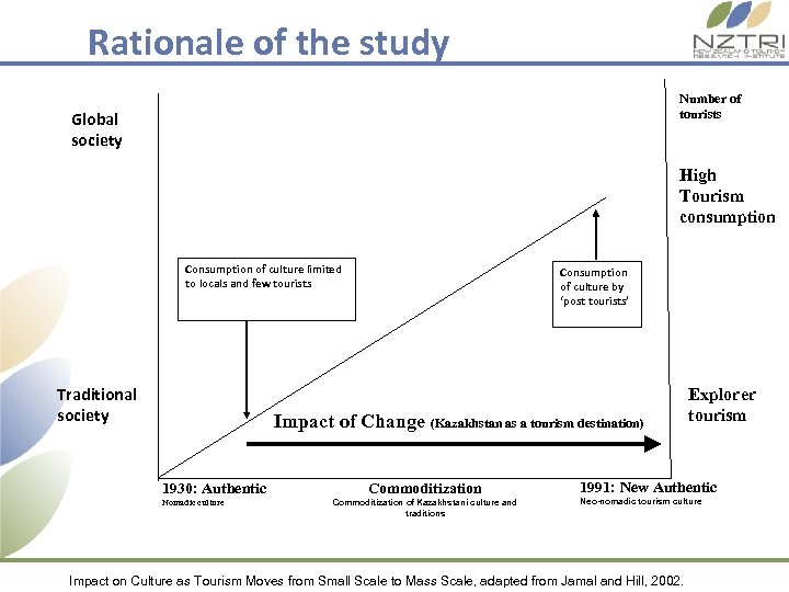 Rationale of the study Number of tourists Global society High Tourism consumption Consumption of
