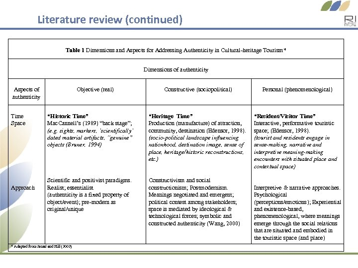 Literature review (continued) Table 1 Dimensions and Aspects for Addressing Authenticity in Cultural-heritage Tourism*