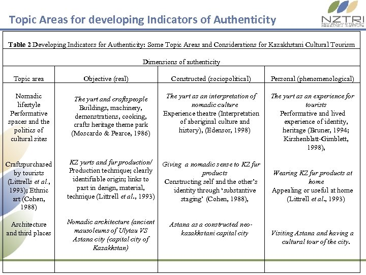 Topic Areas for developing Indicators of Authenticity Table 2 Developing Indicators for Authenticity: Some