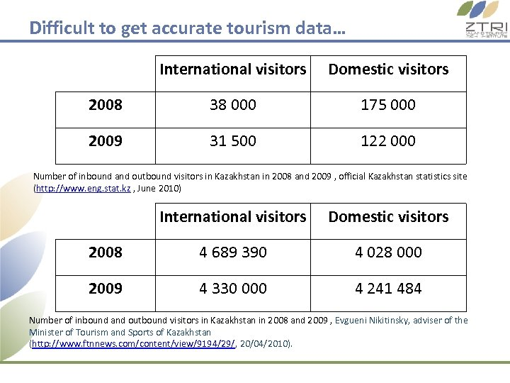 Difficult to get accurate tourism data… International visitors Domestic visitors 2008 38 000 175