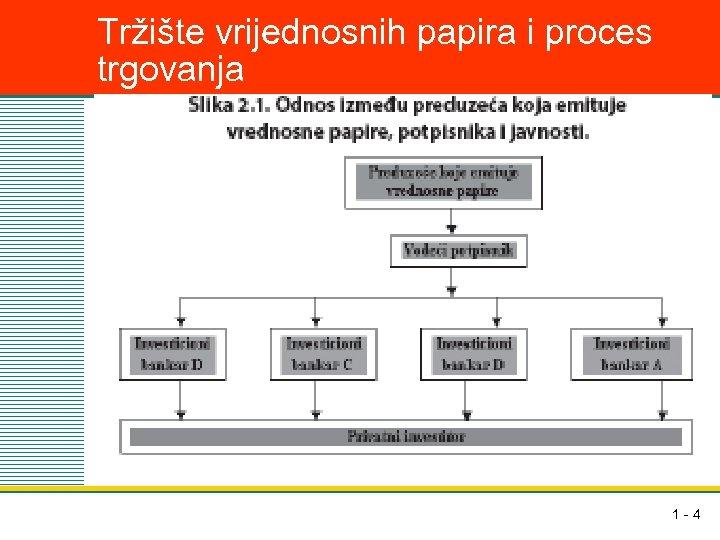 Tržište vrijednosnih papira i proces trgovanja 1 -4