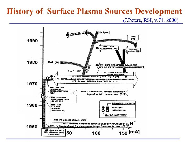 History of Surface Plasma Sources Development (J. Peters, RSI, v. 71, 2000)