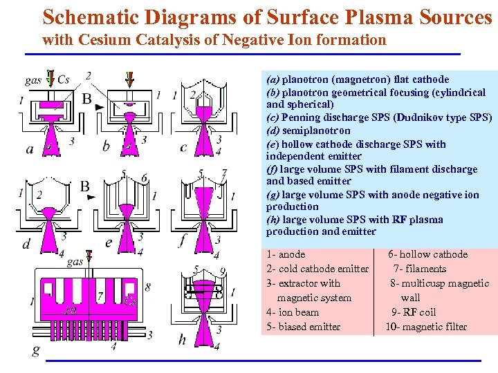 Schematic Diagrams of Surface Plasma Sources with Cesium Catalysis of Negative Ion formation (a)