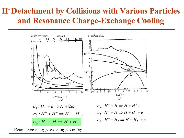 H- Detachment by Collisions with Various Particles and Resonance Charge-Exchange Cooling Resonance charge -exchange