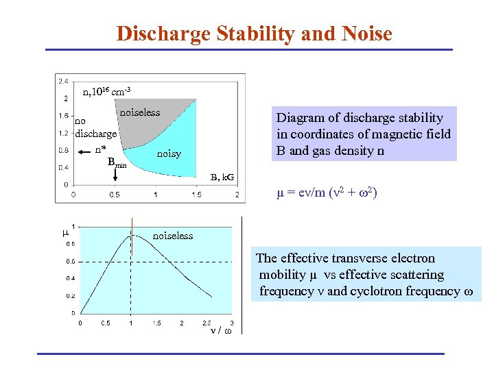 Discharge Stability and Noise n, 1016 cm-3 noiseless no discharge n* noisy Bmin Diagram