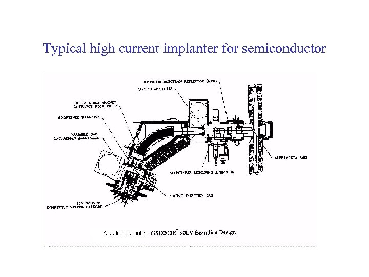 Typical high current implanter for semiconductor