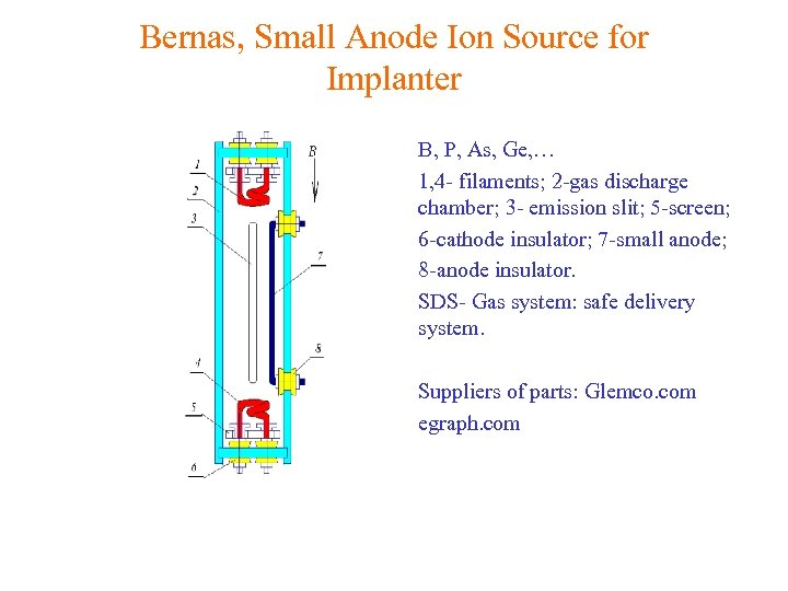 Bernas, Small Anode Ion Source for Implanter • B, P, As, Ge, … •